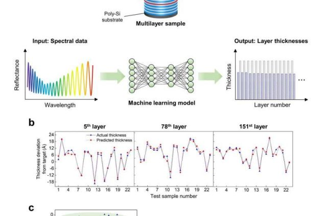 Angstrom multilayer metrology by combining spectral measurements and machine learning