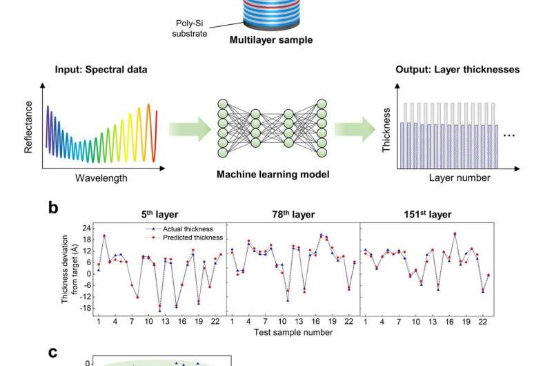 https://nfusion-tech.com/wp-content/uploads/2021/01/angstrom-multilayer-metrology-by-combining-spectralmeasurements-and-machine-learning_600aa446bc315.jpeg
