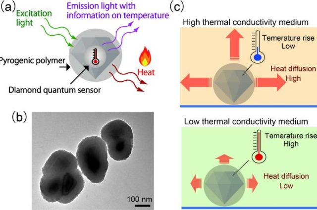 Nanodiamond sensors can act as both heat sources and thermometers