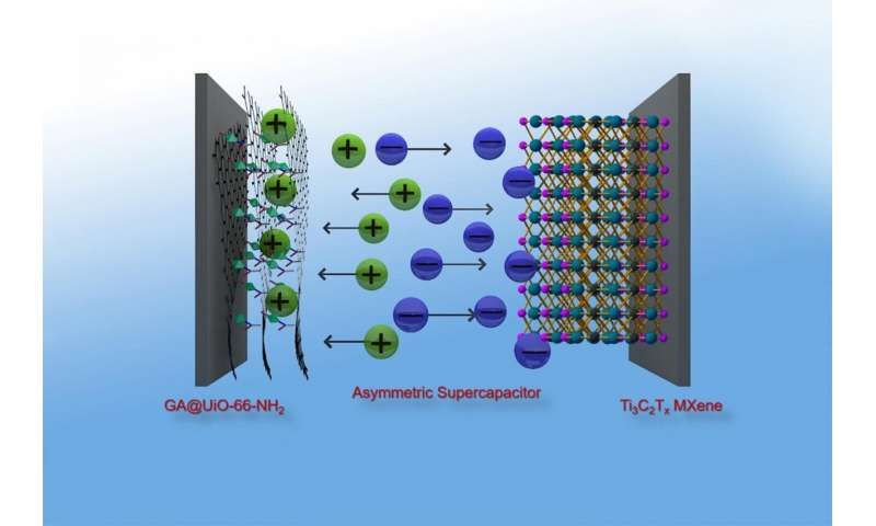 https://nfusion-tech.com/wp-content/uploads/2021/01/powerful-graphene-hybrid-material-for-highly-efficientsupercapacitors_5ff436bcb50c6.jpeg