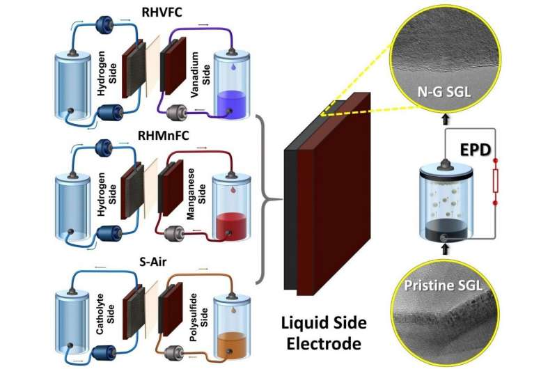 https://nfusion-tech.com/wp-content/uploads/2021/01/researchers-modify-hybrid-flow-battery-electrodes-withnanomaterials_600bf3122bc1f.jpeg