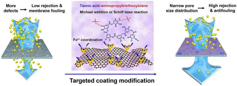 https://nfusion-tech.com/wp-content/uploads/2021/01/targeted-coating-improves-graphene-oxide-membranes-fornanofiltration_600bf33758f98.jpeg