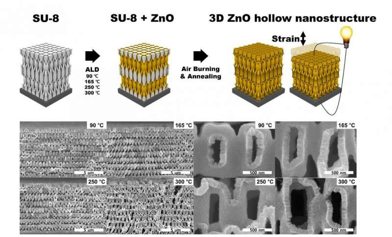 https://nfusion-tech.com/wp-content/uploads/2021/02/highly-deformable-piezoelectric-nanotruss-for-tactileelectronics_601a739b4789c.jpeg
