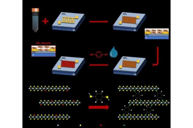 Molecular bridges power up printed electronics