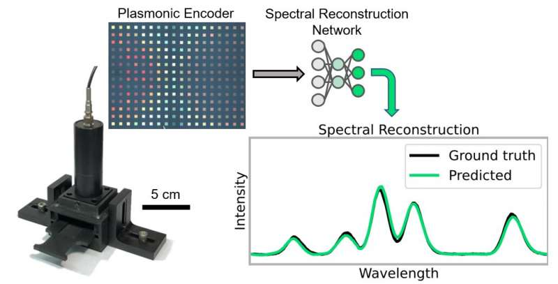 https://nfusion-tech.com/wp-content/uploads/2021/02/researchers-create-low-cost-ai-powered-device-to-measureoptical-spectra_60225e68182c6.jpeg