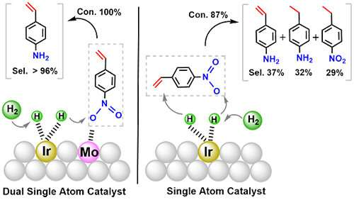 https://nfusion-tech.com/wp-content/uploads/2021/02/scientists-reveal-synergistic-effects-in-dual-single-atomcatalyst_601e66598f951.jpeg