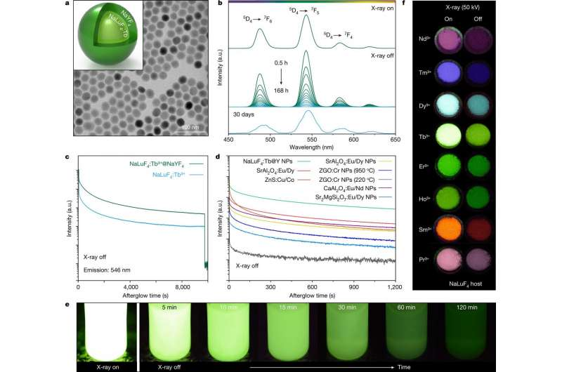 https://nfusion-tech.com/wp-content/uploads/2021/02/using-persistently-luminescent-nanocrystals-to-create-3-dx-rays_602f89fe6b44c.jpeg
