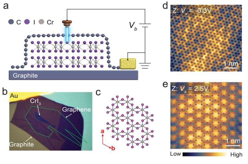 https://nfusion-tech.com/wp-content/uploads/2021/02/visualising-atomic-structure-and-magnetism-of-2-d-magneticinsulators_601bc4904faa4.jpeg