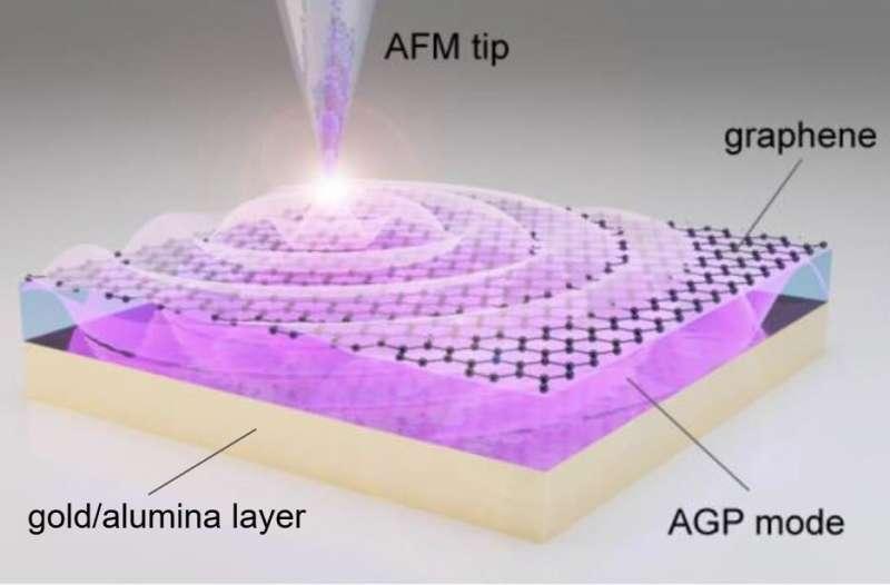 https://nfusion-tech.com/wp-content/uploads/2021/03/acoustic-graphene-plasmons-study-paves-way-foroptoelectronic-applications_6051d0e8de682.jpeg