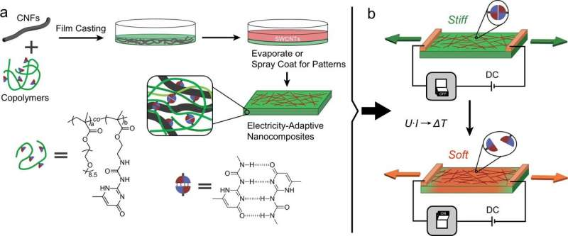 https://nfusion-tech.com/wp-content/uploads/2021/03/bioinspired-cellulose-nanofibrils-can-be-controlled-byelectricity_605c5dd0d3c22.jpeg