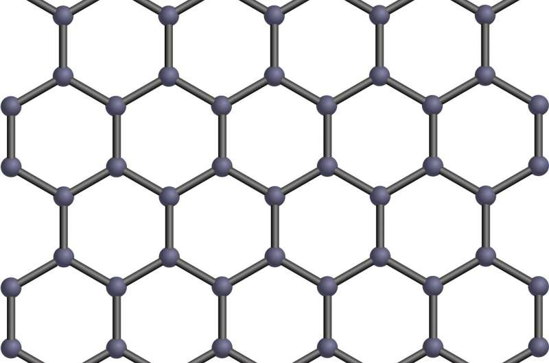 https://nfusion-tech.com/wp-content/uploads/2021/03/modification-of-graphene-using-laser-light_6059b9a1a59c1.jpeg