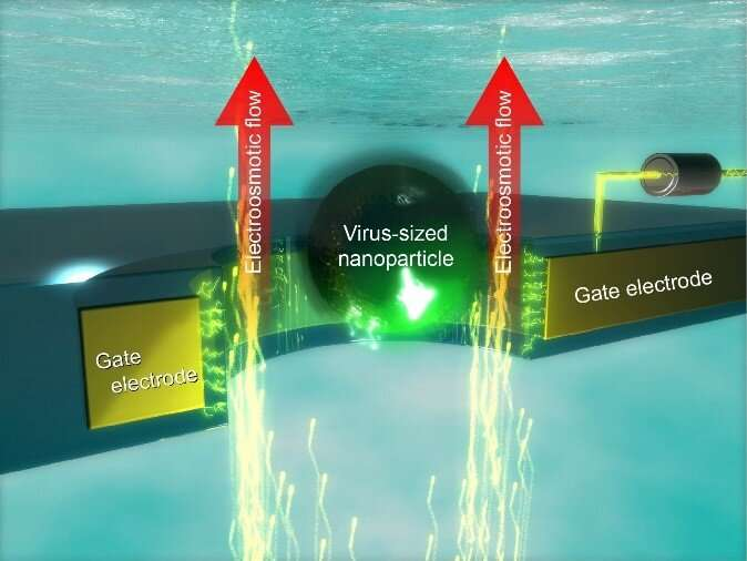 https://nfusion-tech.com/wp-content/uploads/2021/03/nano-gate-researchers-create-voltage-controlled-nanoporesthat-can-trap-particles-as-they-try-to-pass-through_604c8aacdf030.jpeg