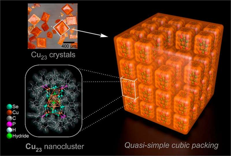 https://nfusion-tech.com/wp-content/uploads/2021/03/nanoclusters-with-a-copper-hydrogen-core-provide-newstructure-activity-insights_60507f312c4fb.jpeg