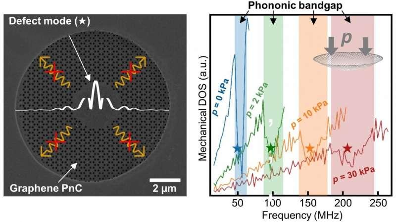 https://nfusion-tech.com/wp-content/uploads/2021/03/new-skills-of-graphene-tunable-lattice-vibrations_603e0b0f58d12.jpeg