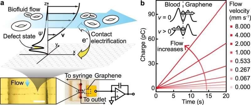 https://nfusion-tech.com/wp-content/uploads/2021/03/researchers-develop-ultra-sensitive-flowmicrosensors_6059b98ef1281.jpeg