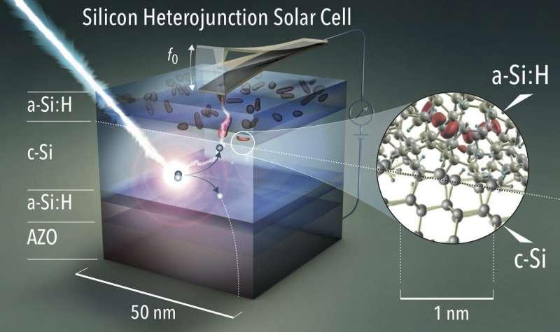 https://nfusion-tech.com/wp-content/uploads/2021/03/solar-cells-losses-made-visible-on-the-nanoscale_6053221fe3d0d.jpeg