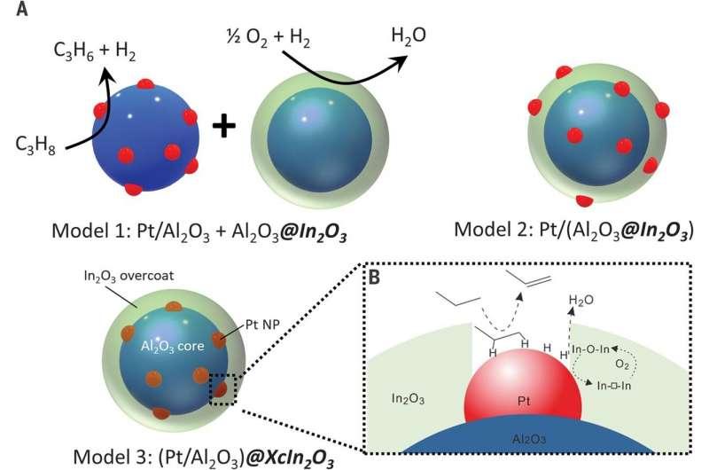 https://nfusion-tech.com/wp-content/uploads/2021/03/using-a-nanoscale-tandem-catalyst-to-get-more-propylene-outof-propane-during-dehydrogenation_6055c72160e75.jpeg