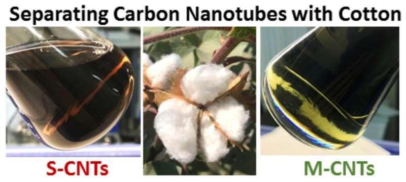 https://nfusion-tech.com/wp-content/uploads/2021/04/cotton-wool-proves-effective-in-separating-single-wallcarbon-nanotubes_607ea3e8c82f3.jpeg
