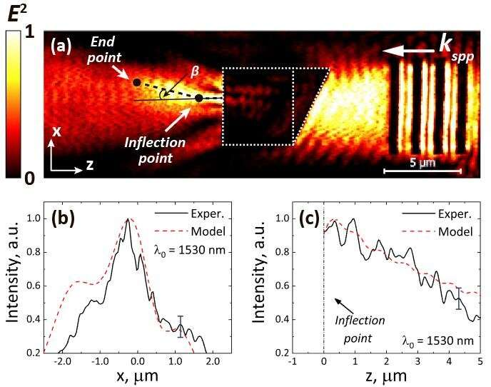 https://nfusion-tech.com/wp-content/uploads/2021/04/curved-plasmonic-fluxes-reveal-new-way-to-practical-lightmanipulation-within-nanoscal_606597853de93.jpeg