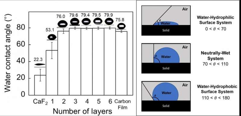 https://nfusion-tech.com/wp-content/uploads/2021/04/identification-of-the-wettability-of-graphene-layers-at-themolecular-level_6081467e00e8d.jpeg