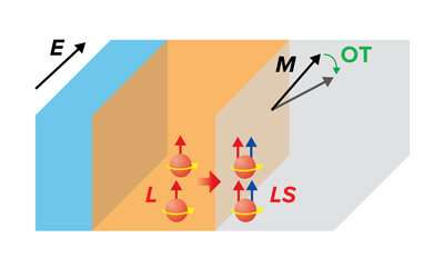https://nfusion-tech.com/wp-content/uploads/2021/04/new-mechanism-enables-the-electrical-control-of-themagnetization-in-magnetic-nanodevices_60683a1b43fba.jpeg
