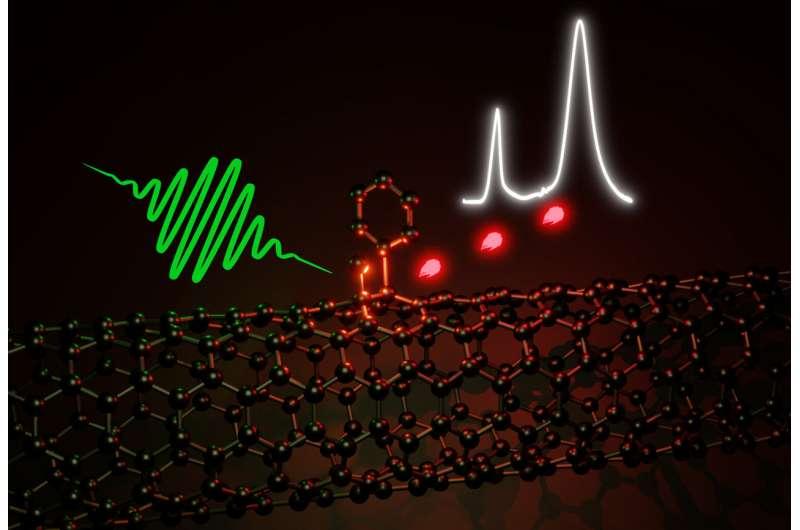 https://nfusion-tech.com/wp-content/uploads/2021/04/optically-active-defects-improve-carbon-nanotubes_607175696b32d.jpeg