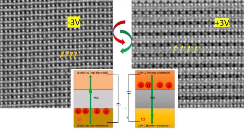 https://nfusion-tech.com/wp-content/uploads/2021/04/oxygen-migration-enables-ferroelectricity-onnanoscale_607aaf8117da8.jpeg