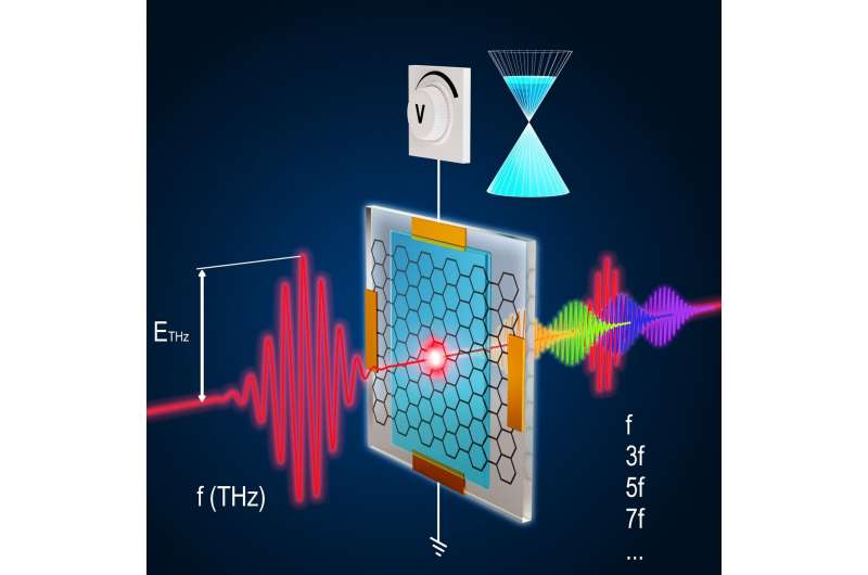 https://nfusion-tech.com/wp-content/uploads/2021/04/research-team-demonstrates-control-mechanism-for-quantummaterial_6070233bcd34d.jpeg