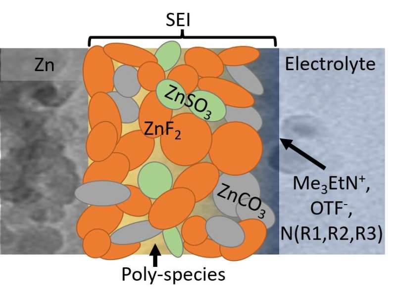 https://nfusion-tech.com/wp-content/uploads/2021/05/fluorinated-interphase-bolsters-water-based-zincbattery_609ba4d036d40.jpeg