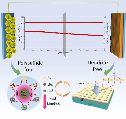 https://nfusion-tech.com/wp-content/uploads/2021/05/novel-heterostructure-nanosheet-boosts-efficiency-oflean-electrolyte-lithium-batteries_60af6b400d64a.jpeg