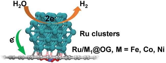 https://nfusion-tech.com/wp-content/uploads/2021/05/novel-nanoreactor-boosts-performance-of-electrochemicalhydrogen-evolution-reaction_609e47b13f48f.jpeg