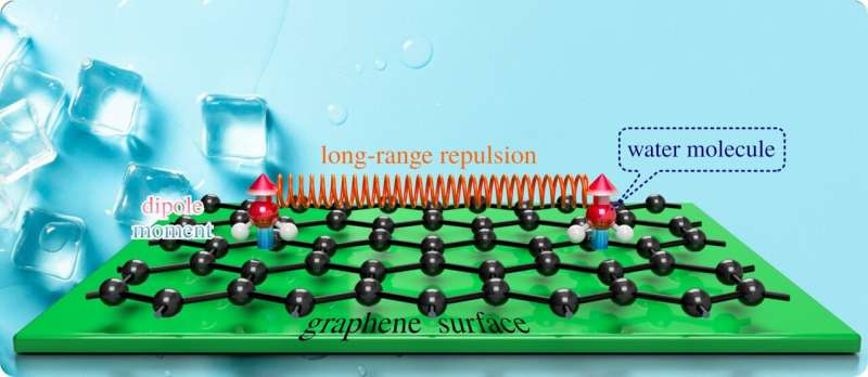 https://nfusion-tech.com/wp-content/uploads/2021/05/research-team-discovers-that-it-takes-some-heat-to-form-iceon-graphene_60b0bca9e157c.jpeg