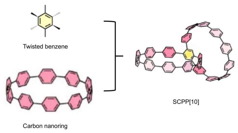 https://nfusion-tech.com/wp-content/uploads/2021/05/researchers-first-synthesize-conjoined-bismacrocycle-withall-phenylene-units_60acc8224e7a3.jpeg