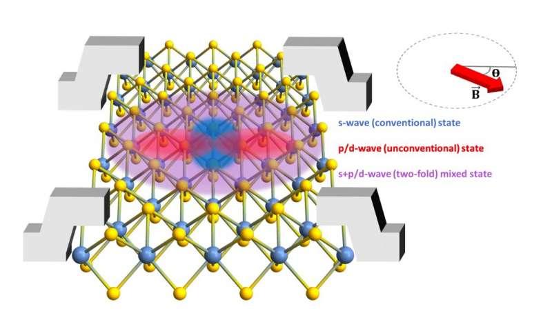 https://nfusion-tech.com/wp-content/uploads/2021/05/researchers-observe-two-fold-symmetric-superconductivity-in2d-niobium-diselenide_609cf687c7043.jpeg