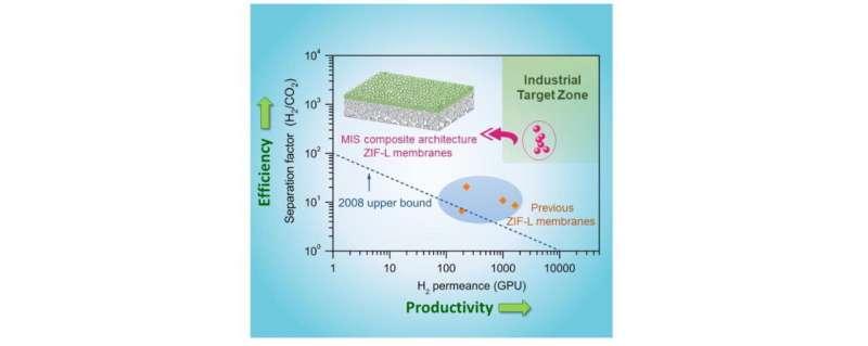 https://nfusion-tech.com/wp-content/uploads/2021/05/zeolitic-imidazolate-framework-l-membrane-improves-carbondioxide-separation-efficiency_60af6b1562bf2.jpeg