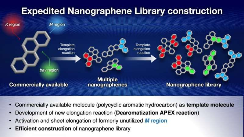 https://nfusion-tech.com/wp-content/uploads/2021/06/a-template-for-fast-synthesis-of-nanographenes_60daf0901b2ad.jpeg