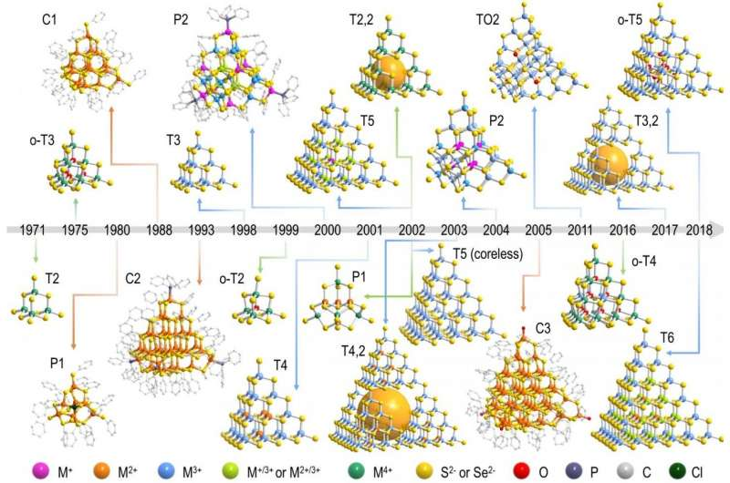 https://nfusion-tech.com/wp-content/uploads/2021/06/insights-into-construction-of-metal-chalcogenidesupertetrahedral-clusters_60bf3d10593f4.jpeg