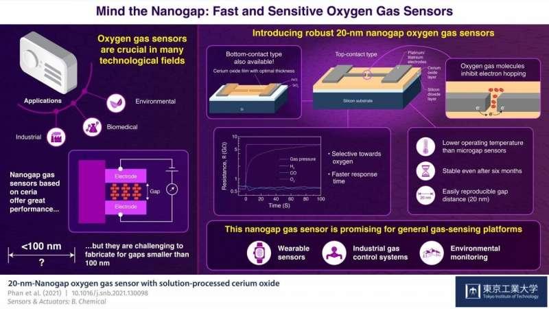 https://nfusion-tech.com/wp-content/uploads/2021/06/mind-the-nanogap-fast-and-sensitive-oxygen-gassensors_60b7559307f94.jpeg