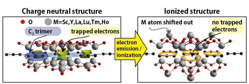 https://nfusion-tech.com/wp-content/uploads/2021/06/new-family-of-atomic-thin-electride-materialsdiscovered_60c3320f473d5.jpeg