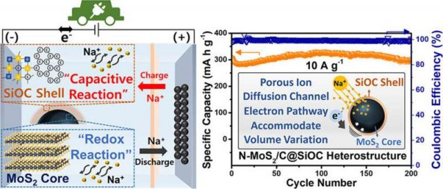 Proliferation of electric vehicles based on high-performance, low-cost sodium-ion battery