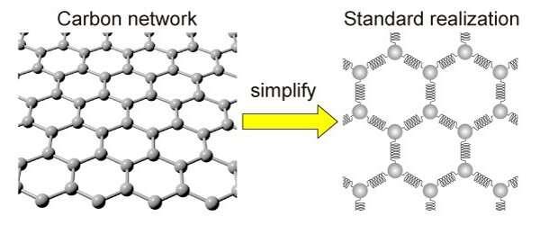 https://nfusion-tech.com/wp-content/uploads/2021/07/a-new-repulsion-model-for-graphene-catalysts_60f69f6e82d3e.jpeg