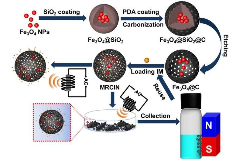 https://nfusion-tech.com/wp-content/uploads/2021/07/alternating-magnetic-field-responsive-nano-platformdeveloped-for-controlled-pesticide-release_6103cb43ab3f1.jpeg