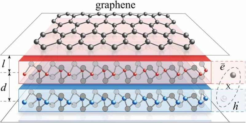 https://nfusion-tech.com/wp-content/uploads/2021/07/new-mechanism-of-superconductivity-discovered-ingraphene_60f004bdaaed5.jpeg