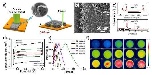 https://nfusion-tech.com/wp-content/uploads/2021/07/scientists-synthesize-3d-graphene-films-with-high-energye-beam_60e578b0a5557.jpeg