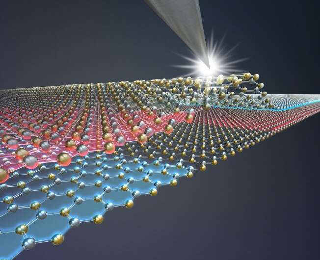 https://nfusion-tech.com/wp-content/uploads/2021/07/the-worlds-thinnest-technology-only-two-atoms-thick_60dd913adae84.jpeg