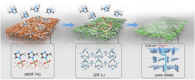 https://nfusion-tech.com/wp-content/uploads/2021/07/zero-dimensional-molecular-sieve-membranes-to-enhance-gasseparation-selectivity_60f93fdabd691.jpeg
