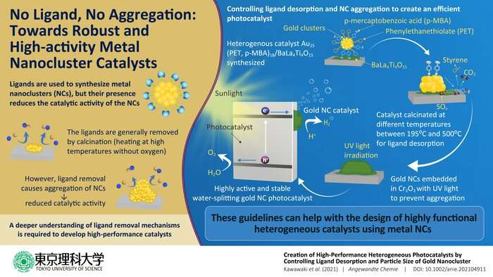 https://nfusion-tech.com/wp-content/uploads/2021/08/a-pathway-to-stable-high-activity-catalysts-from-goldnanoclusters_6114ee8e34d5a.jpeg