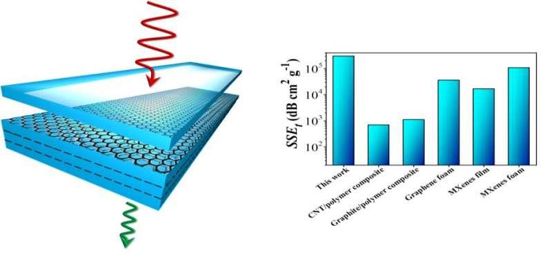 https://nfusion-tech.com/wp-content/uploads/2021/08/effective-emi-shielding-behavior-of-thin-graphene-pmmananolaminates_610bb42707958.jpeg