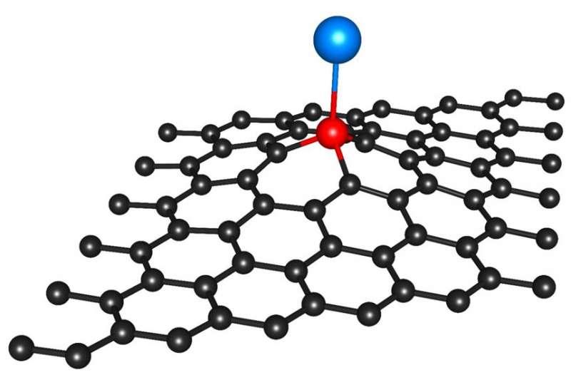 https://nfusion-tech.com/wp-content/uploads/2021/09/anchoring-single-atoms-for-catalysis_612f4d95efcb4.jpeg