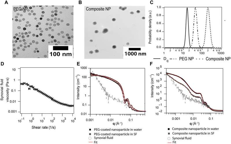 https://nfusion-tech.com/wp-content/uploads/2021/09/fast-nanoparticle-diffusion-in-synovial-fluid-and-hyaluronicacid-solutions_613735df738d3.jpeg